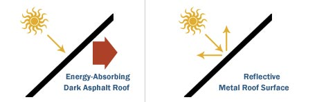 Metal roofs are energy efficient